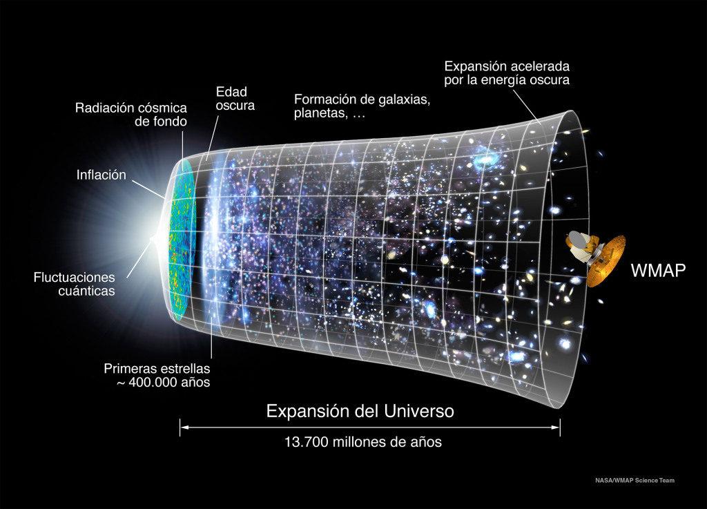 WEB_MICHIO_KAKU_Evolución_Universo_WMAP-1024x737